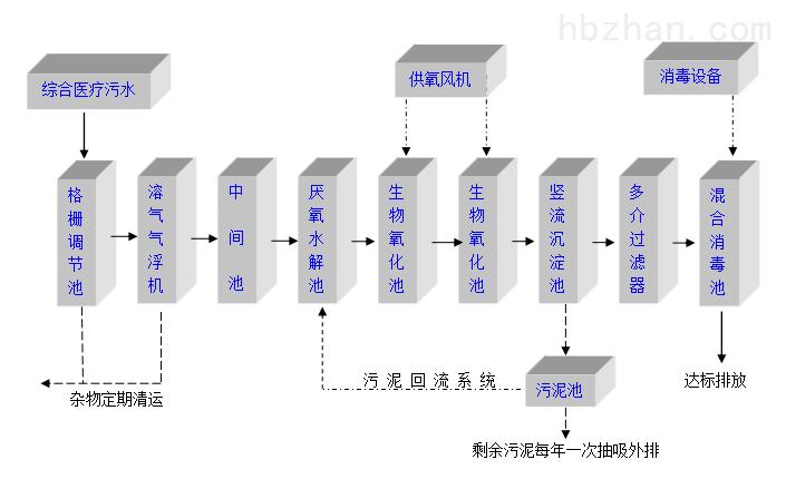 台州PH值加药设备厂家