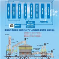 油煙廢氣處理設備工業油煙淨化器(高溫型)