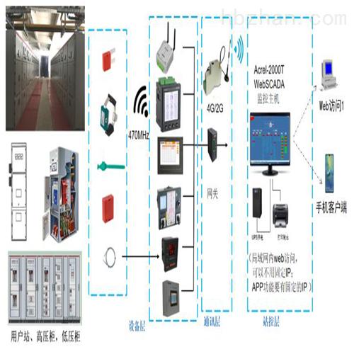 母排测温监控系统 母排节点无线测温