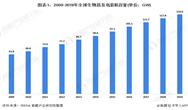 2020年中国生物质发电产业市场现状与发展趋势分析