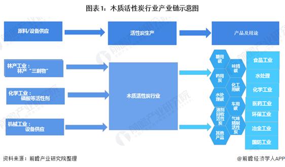 一文了解2020年中國活性炭行業現狀及發展前景分析 發展前景廣闊