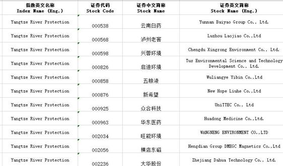 100只证券纳入中证长江保护主题指数 ETF基金即将登场