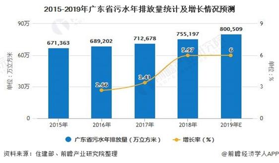 2020年广东省污水处理行业发展现状分析 污水处理厂建设仍有待提升