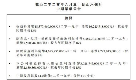 光大国际:上半年收益164.6亿 同比增长13%