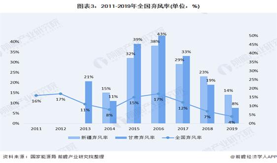 十張圖了解2020年中國風電行業市場規模和發展前景 海上風電發展前景遼闊