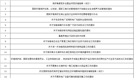 匯總|(擬)廢止環保規章條例和標準100條