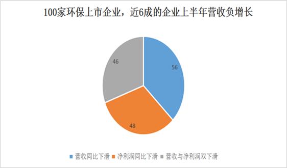 100家环保上市公司中报:近半数业绩下滑,谁利润增长311%?