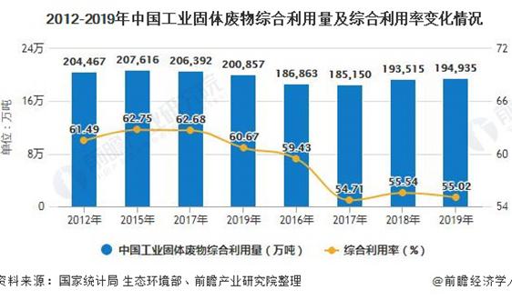 2020年中國工業固廢處理行業發展現狀分析 綜合利用率提升空間巨大