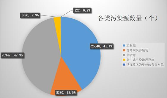 陕西:二污普圆满完成 投入2.08亿,计数污染源62193个
