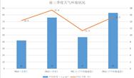 山东:前三季度优良天数比例平均为69.5% 臭氧污染控制良好
