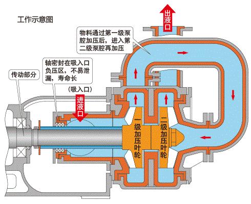 压滤机专用泵工作原理