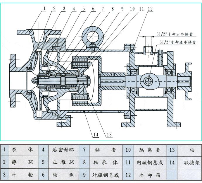 CQB-BG型耐高温磁力泵结构图