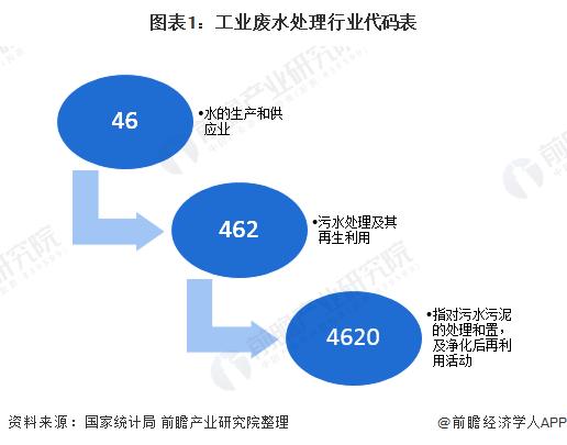 十张图带你看中国工业废水处理行业市场发展现状 废水处理能力逐步提升