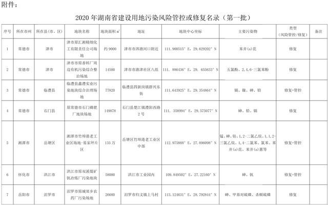 2020年湖南省建设用地土壤污染风险管控和修复名录(第一批)