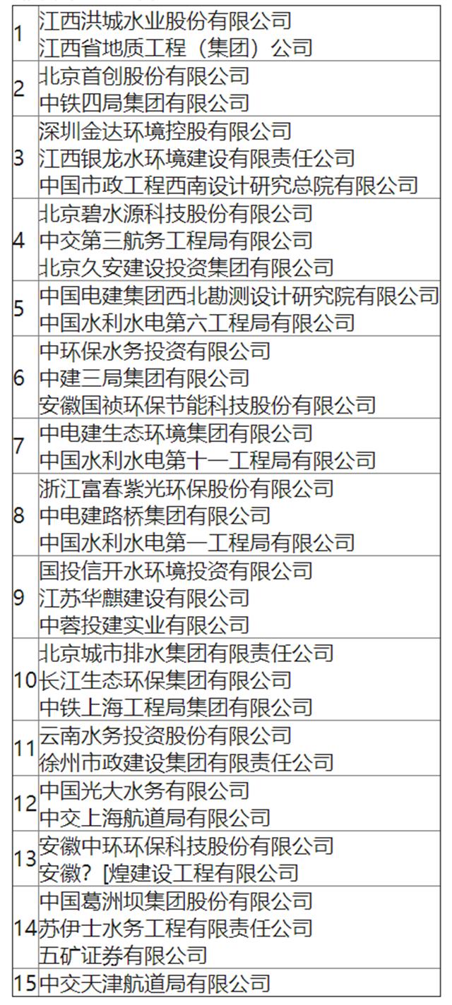 15家联合体入围!20亿徐州奎河污水厂项目引多家水务名企出战