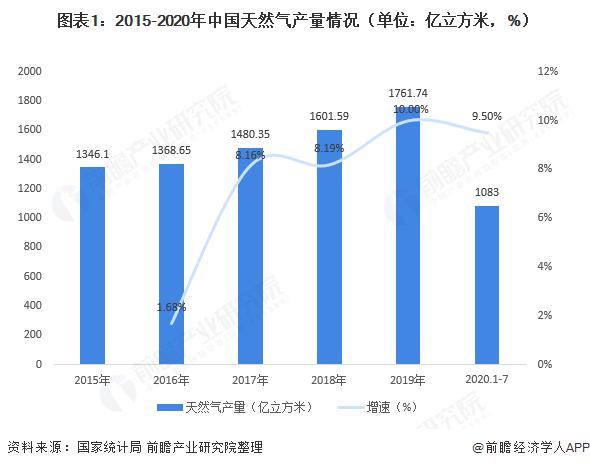 2020年中国天然气行业供需现状与发展趋势分析 产量增幅创新高