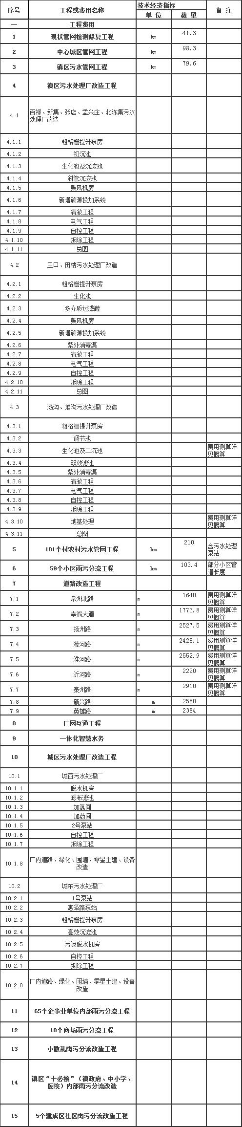 近30亿!灌南县城乡一体化污水治理PPP项目开始资格预审