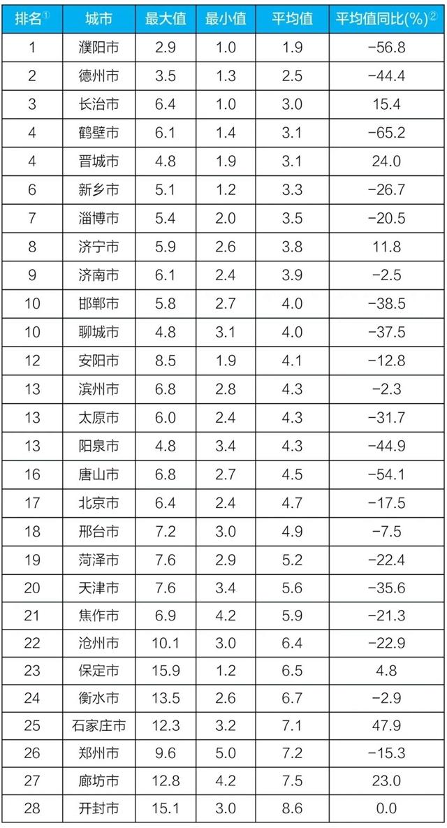 """生态环境部公布8月京津冀大气污染传输通道""""2 26""""城市和汾渭平原11城市降尘监测结果"""