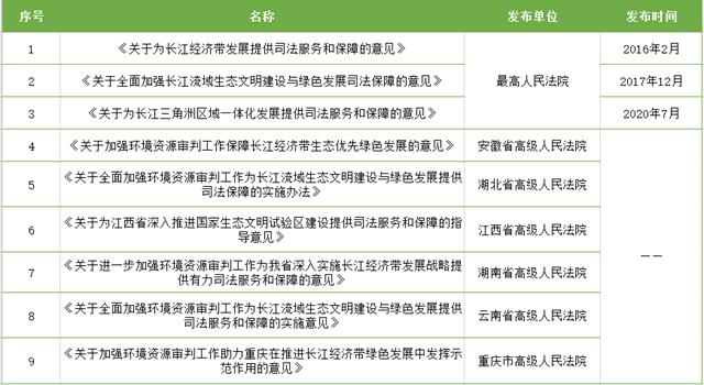 至2020年6月,长江流域共审理环境资源刑事案件80356件