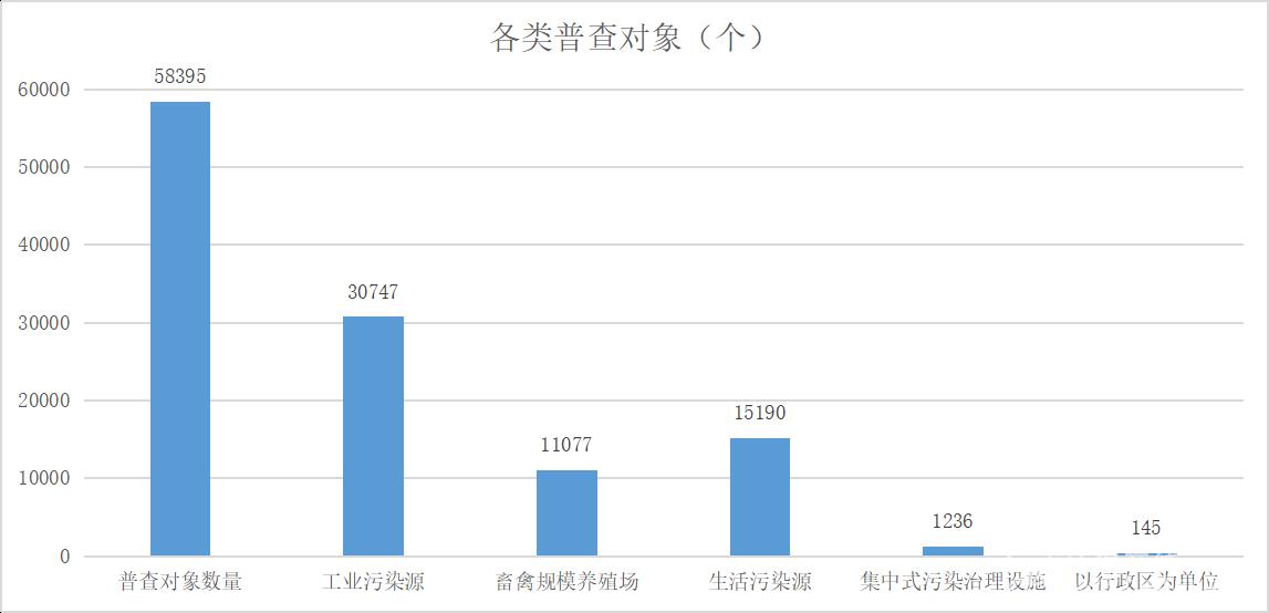 云南:第二次污染普查对象数量为58395个