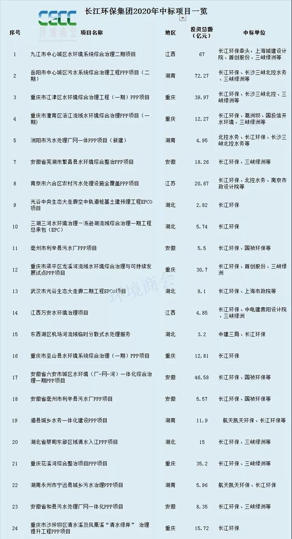 在千亿项目中挺进的长江环保集团