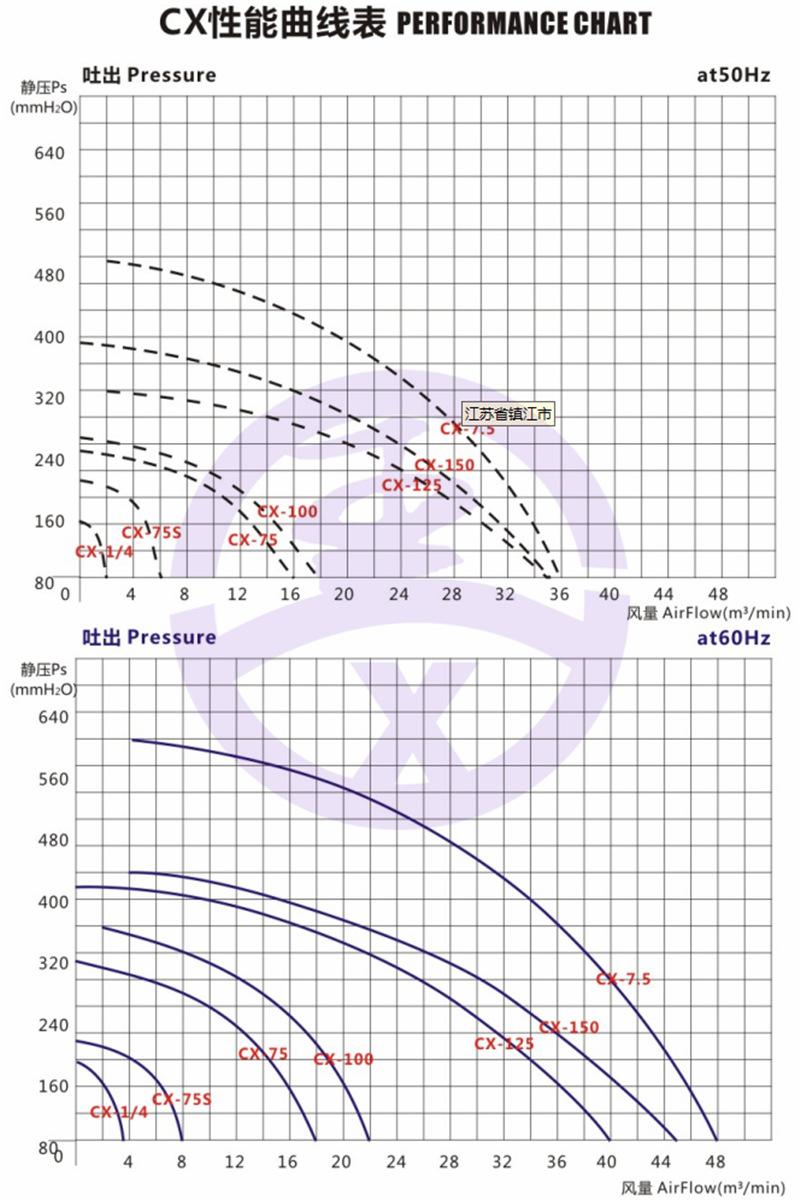 550w750W1.1kw1.5kw2.2kw铝壳中压风机生物质燃烧机炉灶鼓风机示例图5