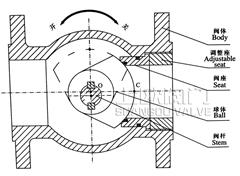 侧装偏心半球阀工作原理图.JPG