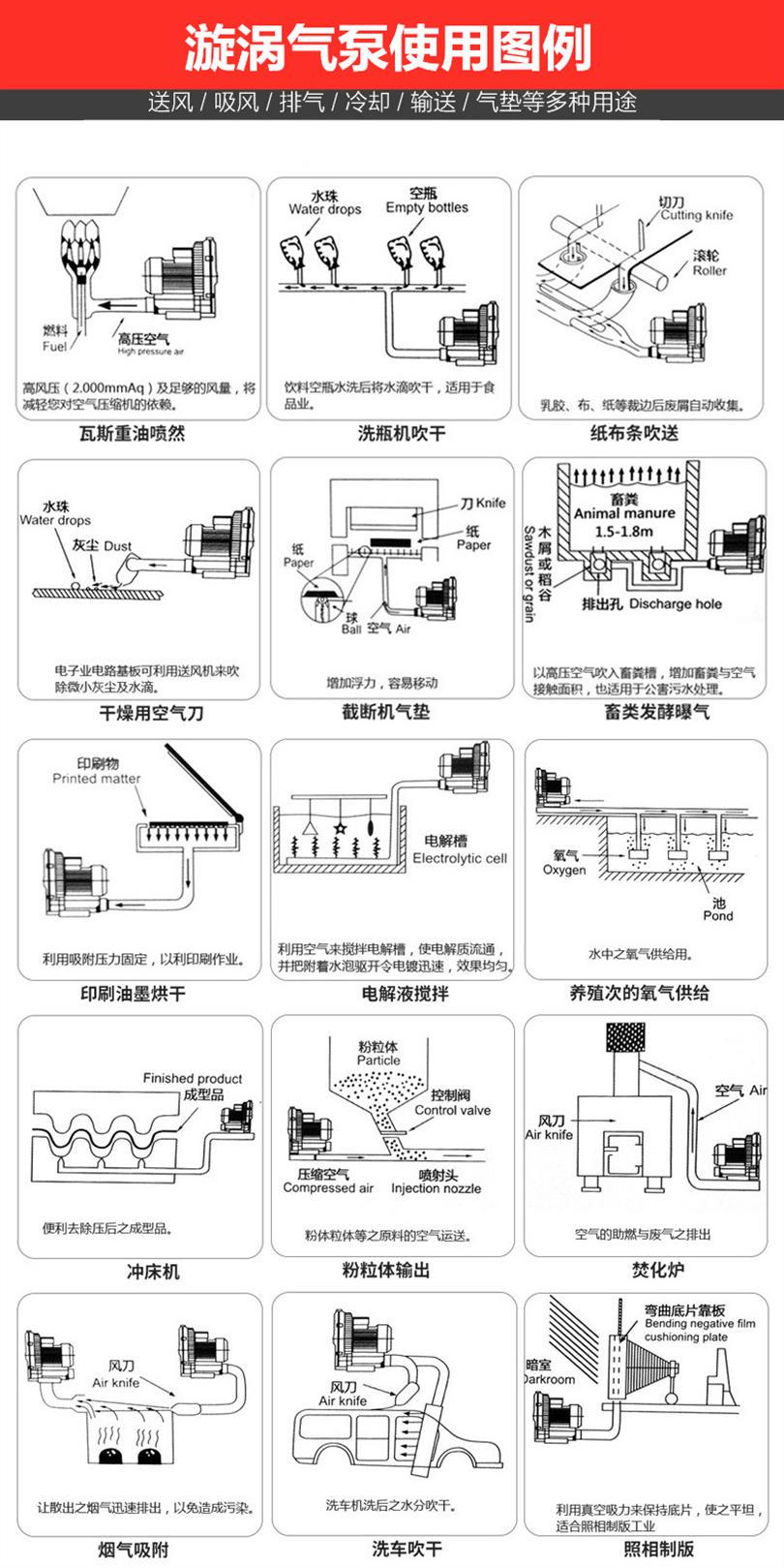 厂家3KW高压风机漩涡气泵 注塑机高压漩涡鼓风机示例图24