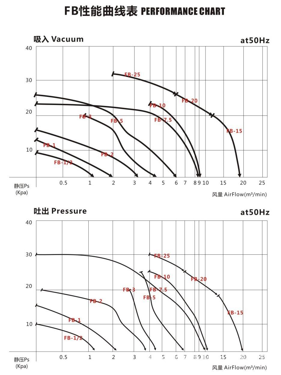 5.5kw油气输送防爆旋涡气泵,油罐油气回收防爆漩涡气泵易燃易爆气体用风机示例图7