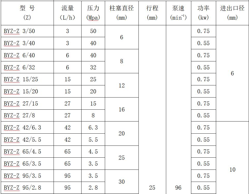 高壓力計量泵參數