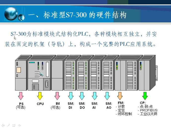 西门子模拟量输入输出模块SM1234详解