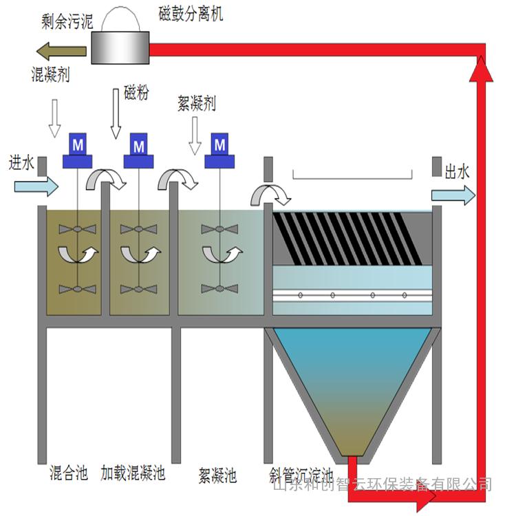 山东磁混凝污水处理设备
