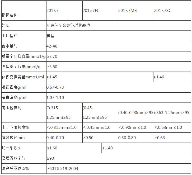 热销 国标质量 201×7MB强碱阴离子交换树脂示例图27
