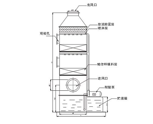 酸雾净化塔产品结构