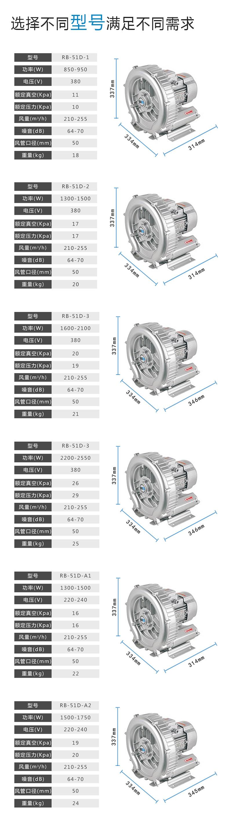 旋涡鼓风机,旋涡高压风机,旋涡高压鼓风机,旋涡风机示例图9