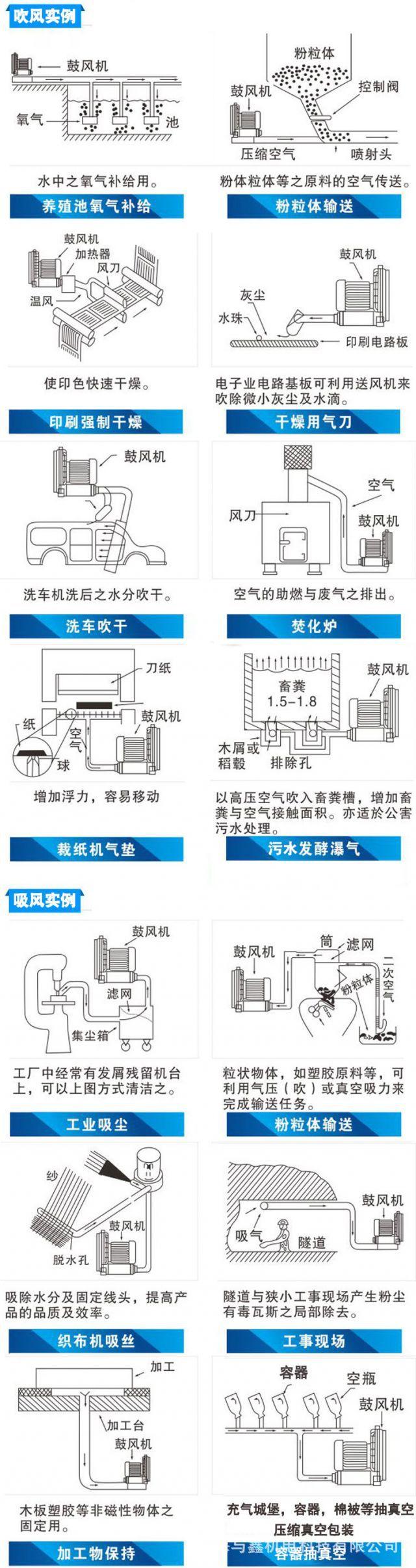 旋涡鼓风机,旋涡高压风机,旋涡高压鼓风机,旋涡风机示例图12