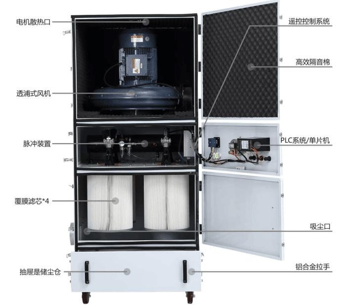 厂家磨床吸尘器  0.75kw磨床粉尘除尘器  JC-750-2砂轮机打磨集尘器   机床铝屑粉尘吸尘器移动式示例图18