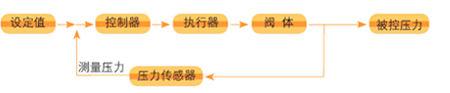 电动减压阀原理图