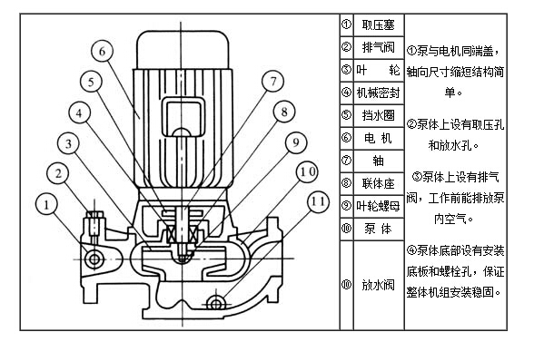 ISG管道离心泵内部结构示意图