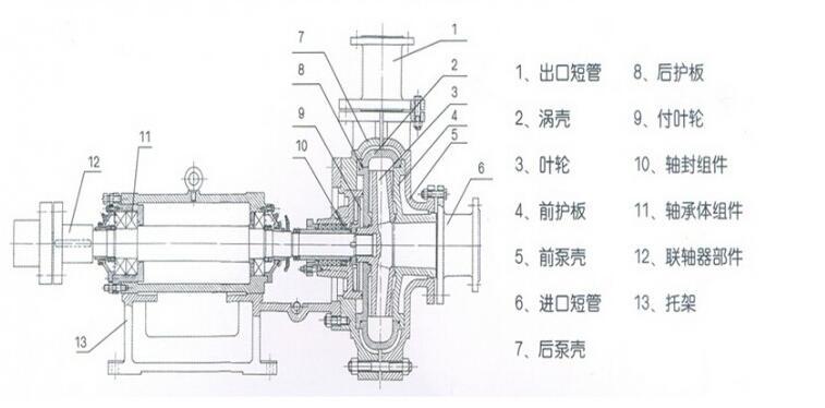 GMZ系列臥式渣漿泵