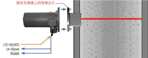 Sdust-100 型烟尘浓度监测仪安装示意图
