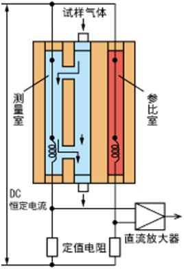 S3000氢气分析仪器测量原理