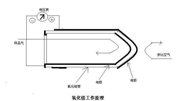 S1000型氧化锆氧分析仪工作原理-山东新泽仪器有限公司