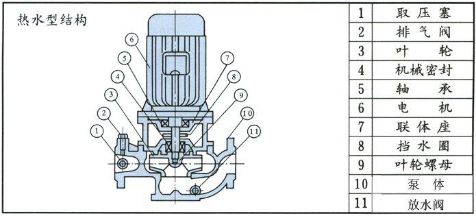 IRG熱水循環泵結構圖
