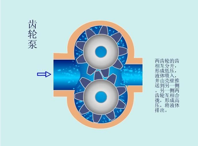 齿轮油泵工作原理图