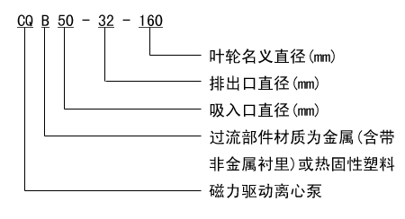 CQB型不锈钢磁力泵型号意义