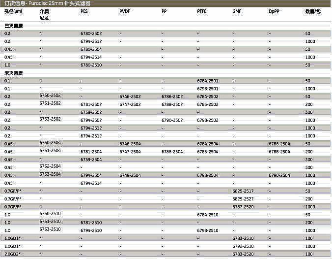 英国Whatman6794-2502Puradisc25针头式过滤器PURADISC 25/0.2 PES 1000/PK