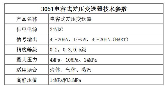 电容式差压变送器