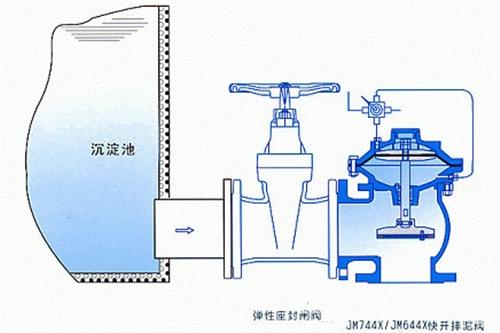 JM744X<strong>隔膜式液动快开排泥阀</strong>图3