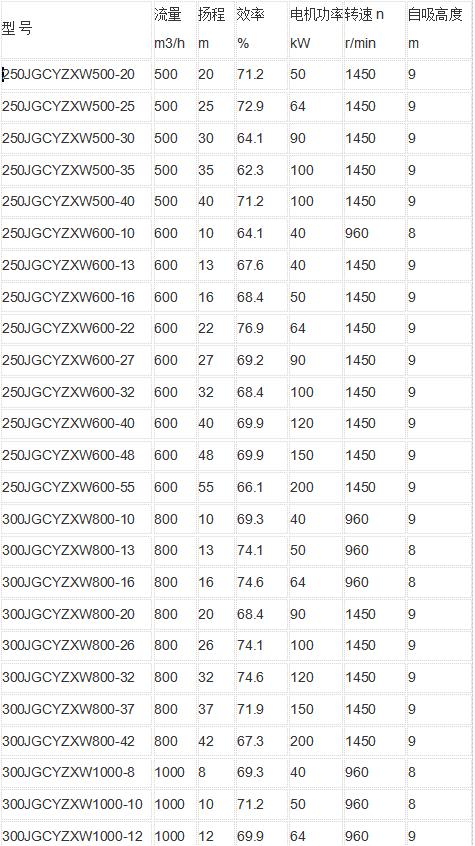 柴油机水泵参数表